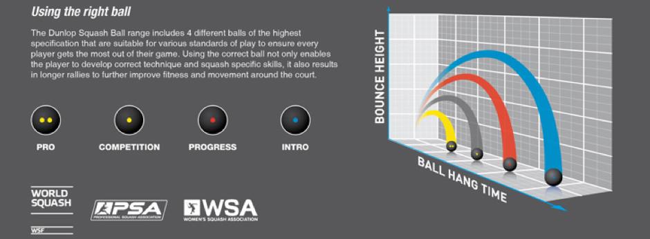 Differentes balles de squash